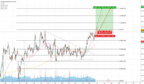 CCK: LONG CCK BREAKOUT WITH NICE KICKER FROM 20MA