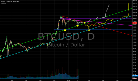 BTCUSD: Bitcoin could go one of two ways based on log trendlines
