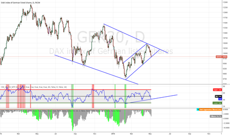 GER30: Possible DAX Long