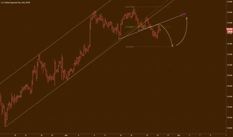 USDJPY: USD/JPY simple wave analysis