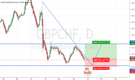 GBPCHF: GBP-CHF DAILY : WAIT FOR LONG POSITON AT STRONG SUPPORT
