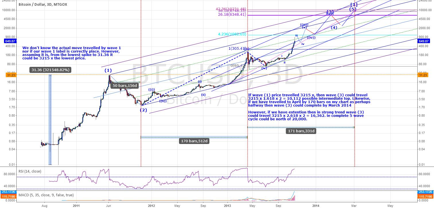 BTUSD - Parabolic Move - Is it a Bubble?