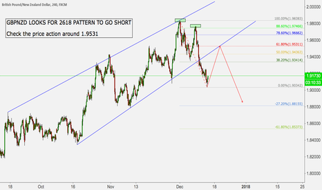 GBPNZD: GBPNZD LOOKS FOR 2618 PATTERN TO GO SHORT