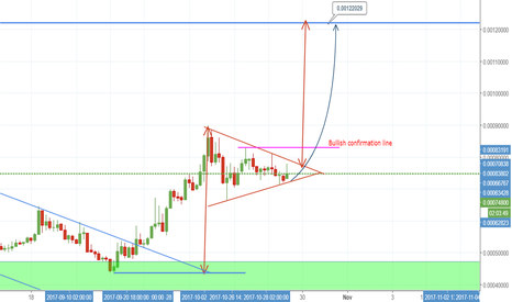 STRATBTC: Bullish pennant confirmed