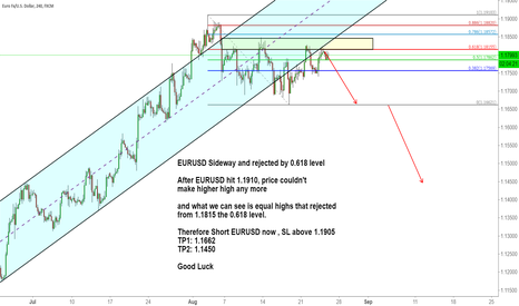 EURUSD: EURUSD Sideway and rejected by 0.618 level