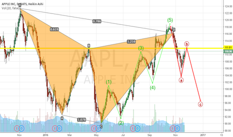 AAPL: Technicals or Sentiment, you choose