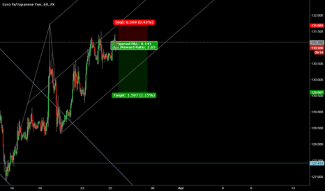 EURJPY: Short-term EURJPY sell