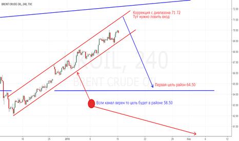 UKOIL: Нефть. Коррекция с района 71 72 в район 64 или 58