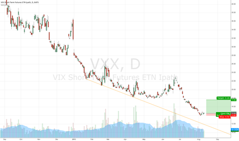 VXX: VXX ready to pop
