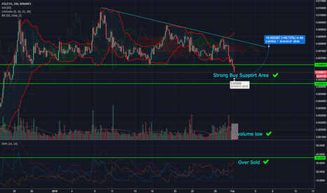 ICXETH: ICON - time to buy the DIP !!
