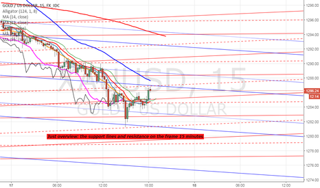XAUUSD: just overview