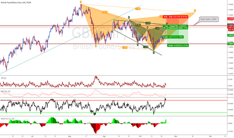 GBPCHF: Nice Cypher Pattern in an expanding diagonal at 1.5000.