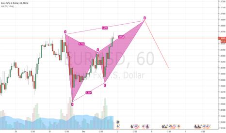 EURUSD: EUR/USD - waiting to short