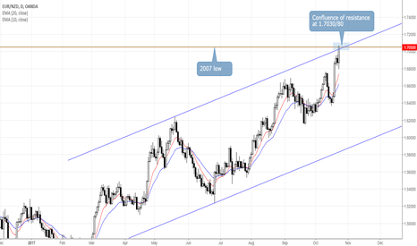 EURNZD: EURNZD Reaches Confluence of Resistance at 1.7030/80