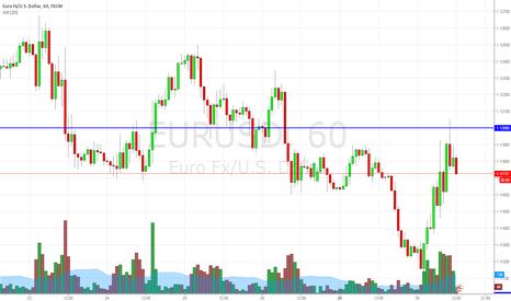 EURUSD: sell eurusd entry under 1.1173