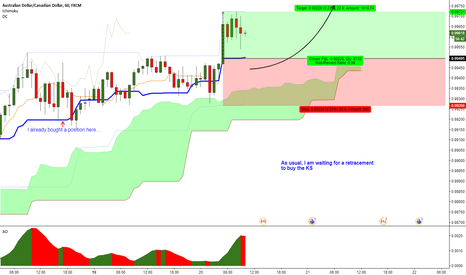 AUDCAD: AUDCAD (1h) - Potential for further upside