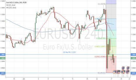 EURUSD: Long at 1.1050