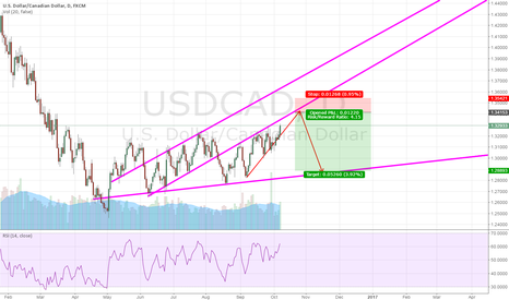 USDCAD: higher point  to short usdcad