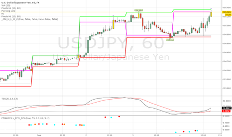 USDJPY: Binary Options Trade with Trend and SUPPORT RESISTANCE -  SUPER!