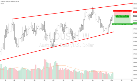 AUDUSD: Close above 0.618 with caution