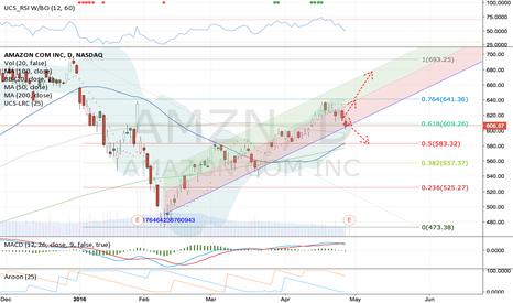 AMZN: $AMZN on a verge.