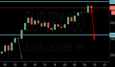 EURJPY: eurjpy going to sell