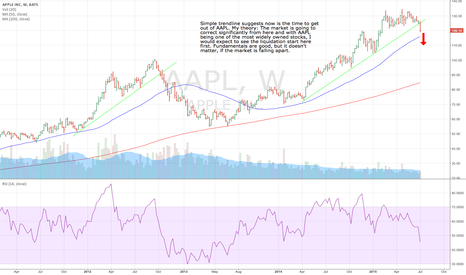AAPL: Now is the time to get out of AAPL.