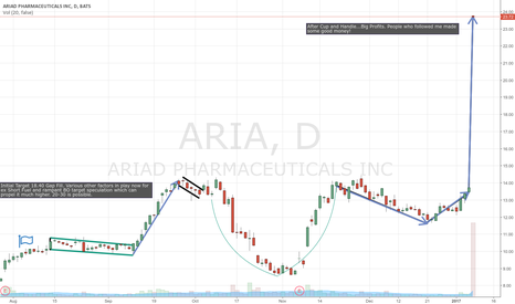 ARIA: Long Aria Big Profits