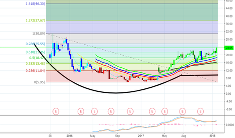 NVCR: Cup and Handle Chart Pattern - Bullish, so I bought some Friday