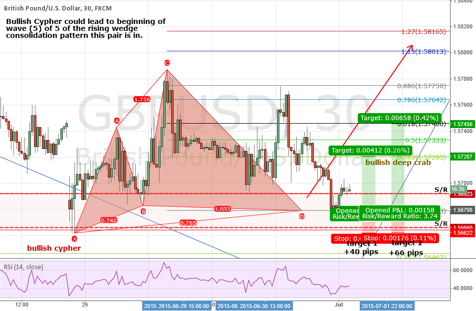 UPDATE! GBPUSD Bullish Cypher Completed.
