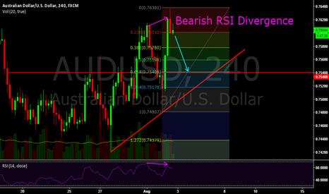 AUDUSD: $AUD/USD Bearish RSI Divergence on 4 Hour Chart