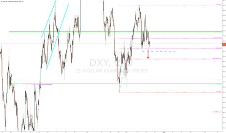 DXY: $DX - 240 min