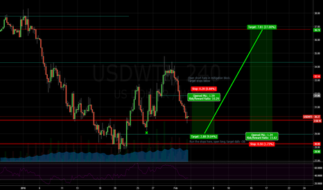 USDWTI: Possible oil plays