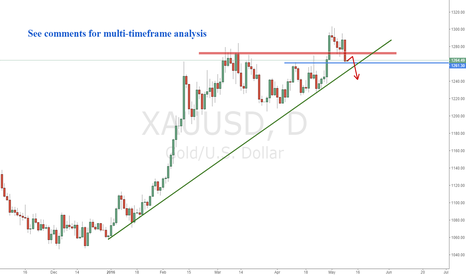 XAUUSD: Gold Possible intraday short setup
