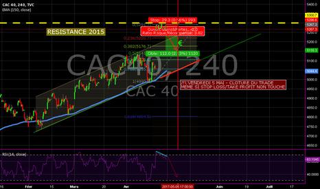 CAC40: CAC40 Short avant les éléctions