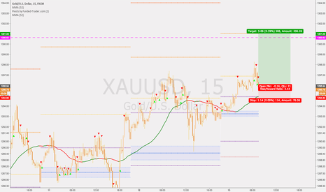 XAUUSD: GOLD long, pivot strategy by Funded-trader