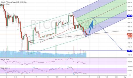 BTCCNY: Bitcoin UP 70 cny before new dump for double bottom