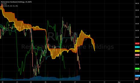 RH: Ahead of earnings