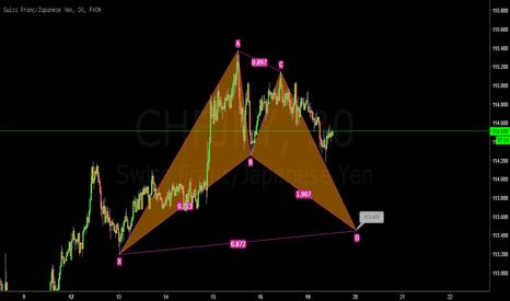 CHFJPY: chfjpy m15 idea
