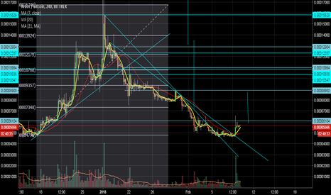 ARDRBTC: ARDR Cup and handle , Breakout , possable,