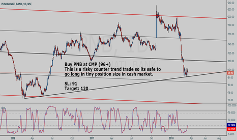 PNB: PNB  buy setup (risky counter trend trade)