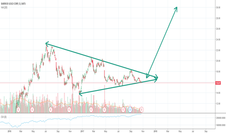 ABX: gold will breakout to 2000 correlated with gold mining stock