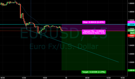 EURUSD: EUR/USD Short. Looking for a continuation down.