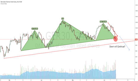 GER30: Head&Shoulders Down will Continue?