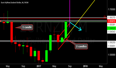 EURNZD: September... time to sell?