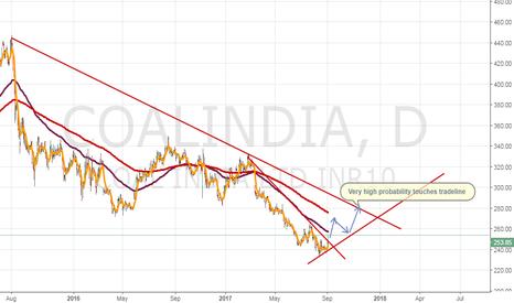 COALINDIA: Buy Coal India