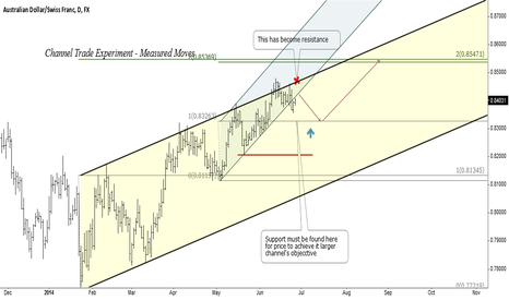 AUDCHF: Measured moves with Channel lines