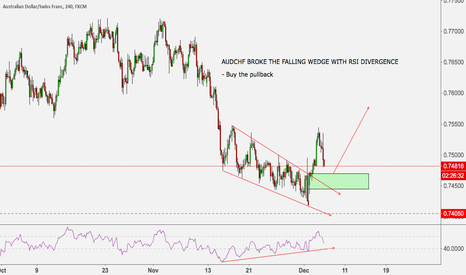 AUDCHF: AUDCHF BROKE THE FALLING WEDGE WITH RSI DIVERGENCE