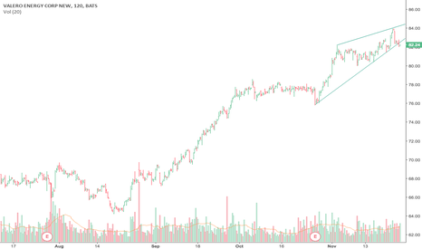 VLO: Bearish Rising Wedge