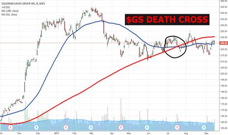 GS: $GS DEATH CROSS